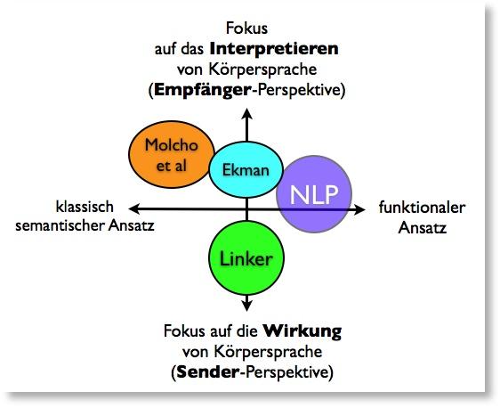 """Positionierung der """"Körpersprache-Ansätze"""""""