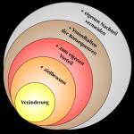 Einfluss-Kreise